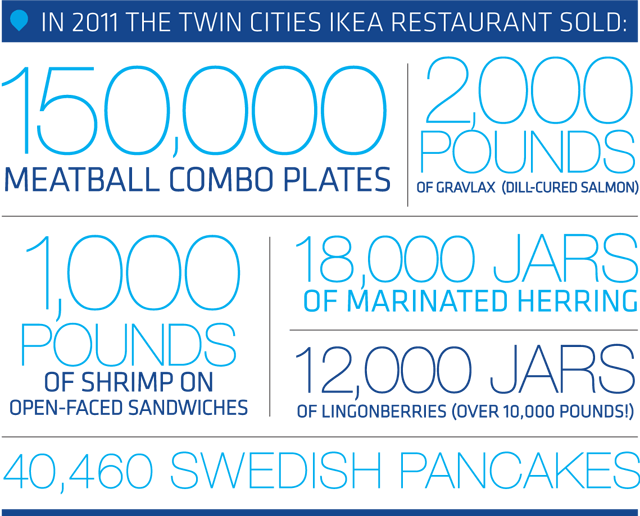 Ikea by the numbers