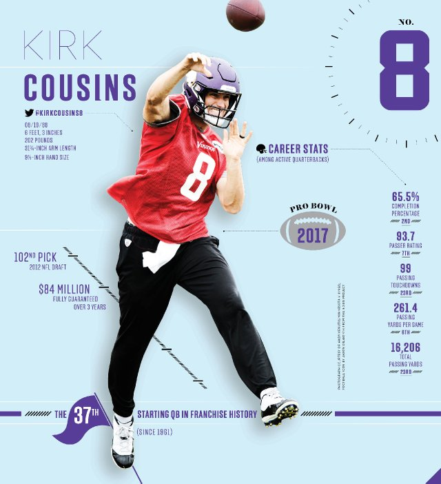 Is Kirk Cousins the Quarterback the Minnesota Vikings Have Been ... ebb73c6fc
