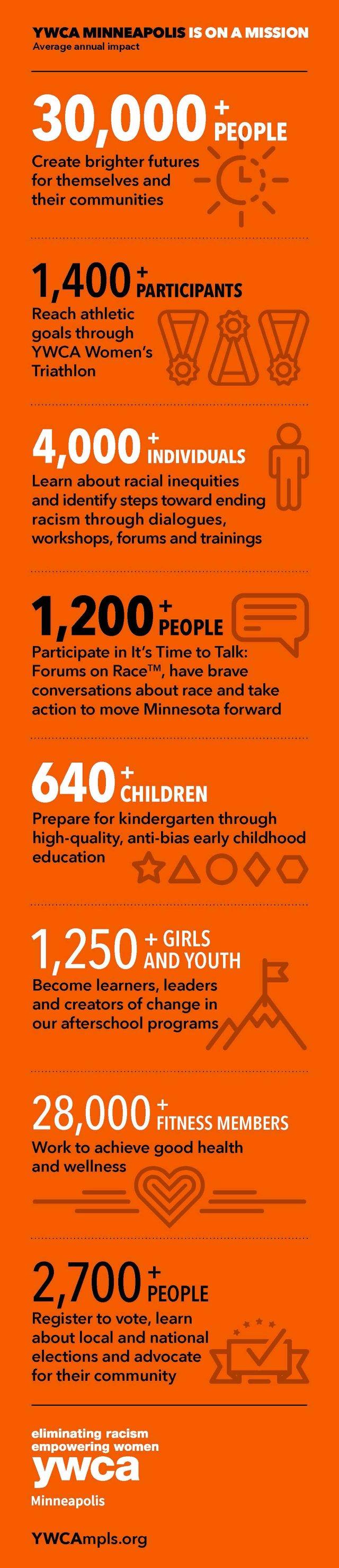 YWCA infographic