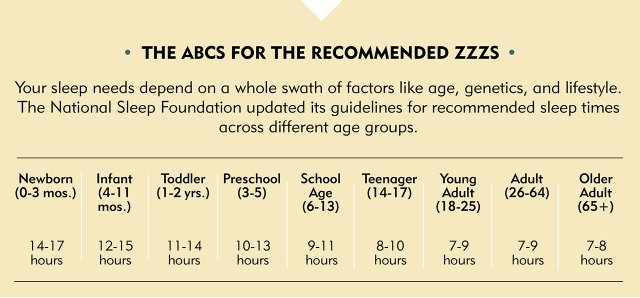 The ABCs for the Recommended ZZZs