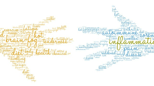 Autoimmune Disease Word Cloud
