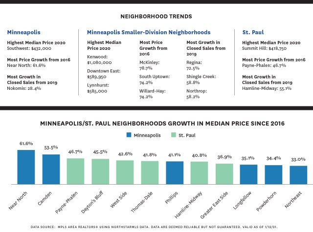 two graphs illustrating home market trends