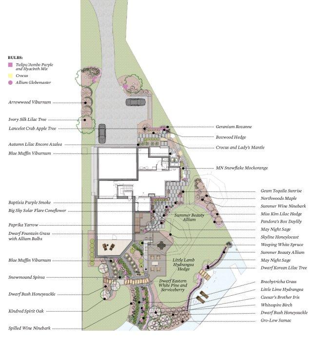 Landscaping blueprint